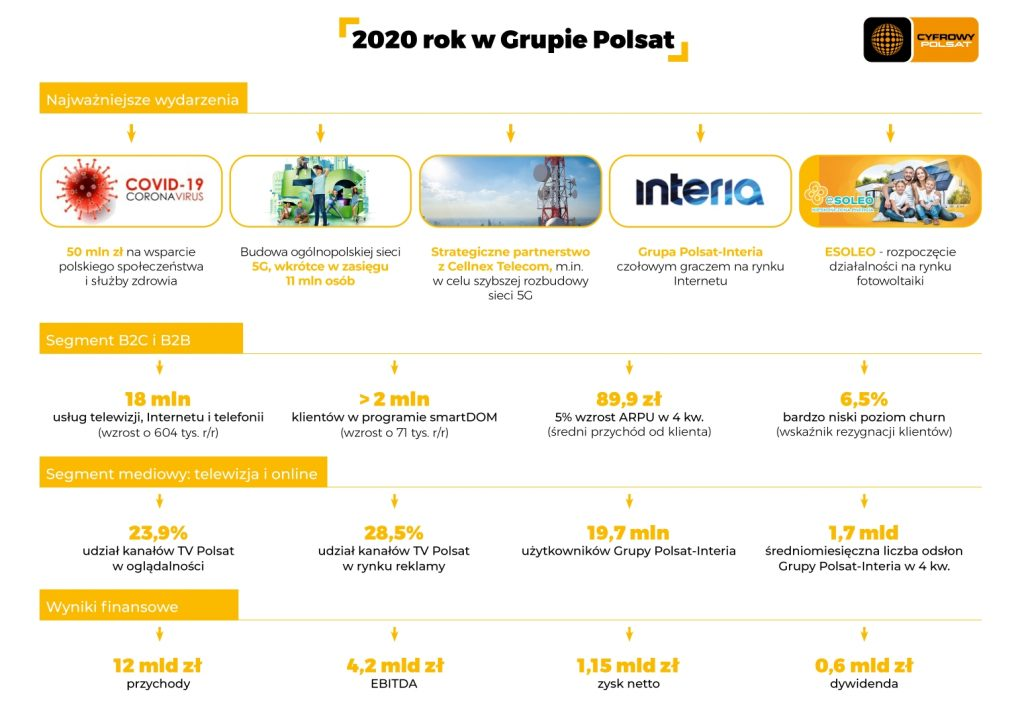 Podsumowanie 2020 roku w Grupie Polsat